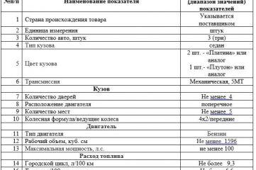 Администрация Керчи купит три авто за 2,2 миллиона