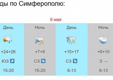 Дожди, грозы и похолодание: синоптики рассказали о погоде в Крыму на ближайшие дни