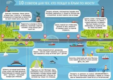 Крымский мост дал 10 советов туристам, собирающимся посетить полуостров