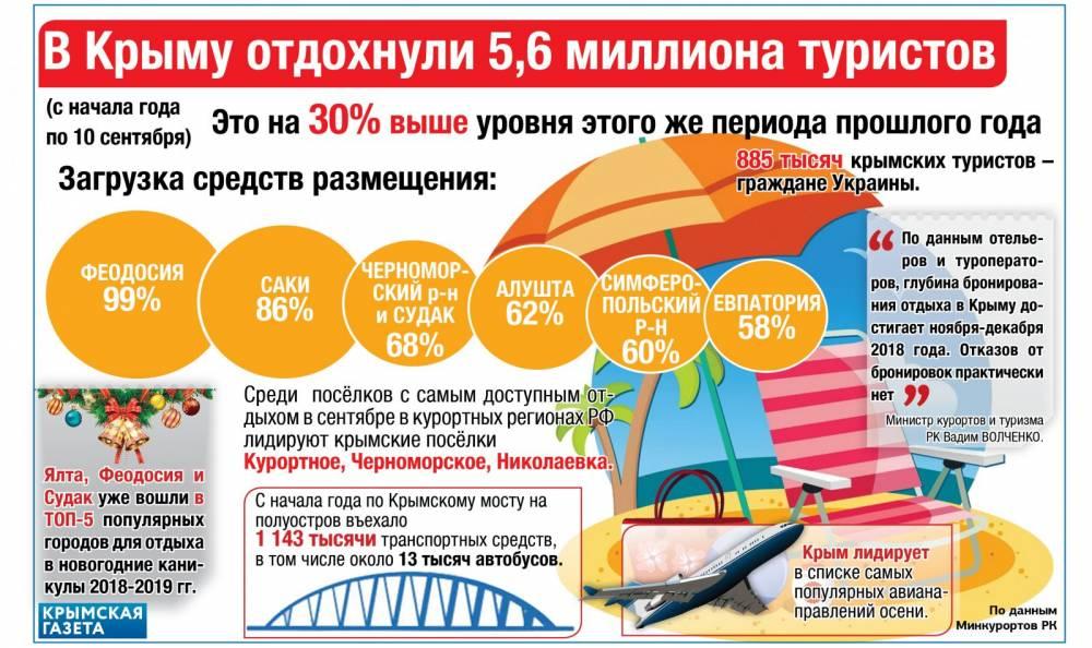 Туристы в Крыму (ИНФОГРАФИКА)