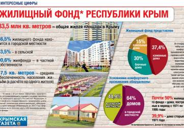 Жилищный фонд Крыма (ИНФОГРАФИКА)