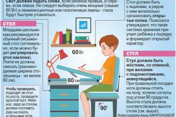 5 причин, почему дети теряют зрение, делая уроки